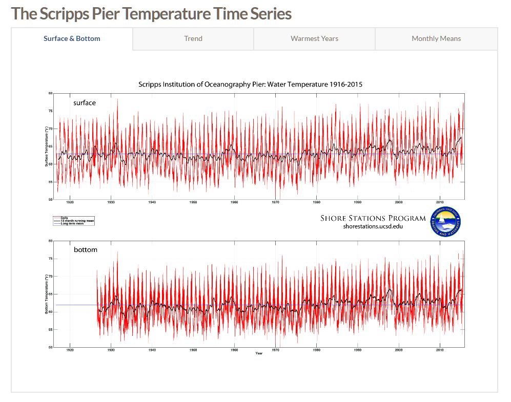 All 100 years of Scripps Pier La Jolla data in one chart.