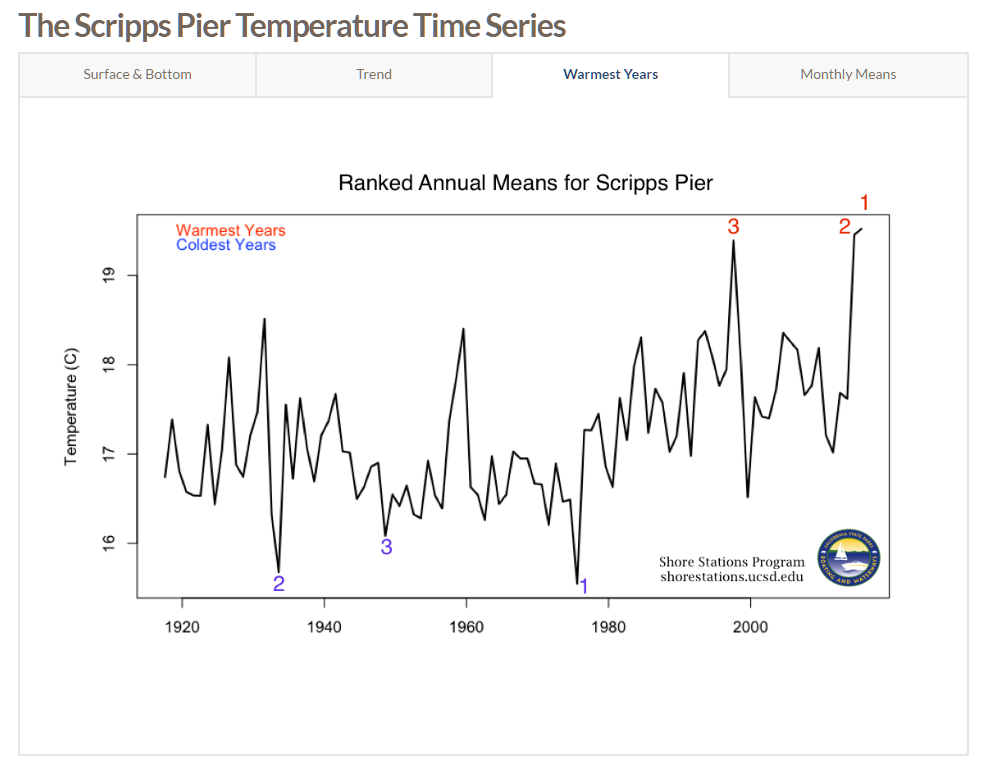 Scripps Pier data presented as annual mean. 3 coldest and hottest years highlighted.